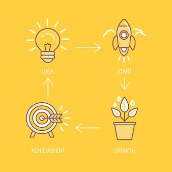 Geschäftsentwicklung und strategie
