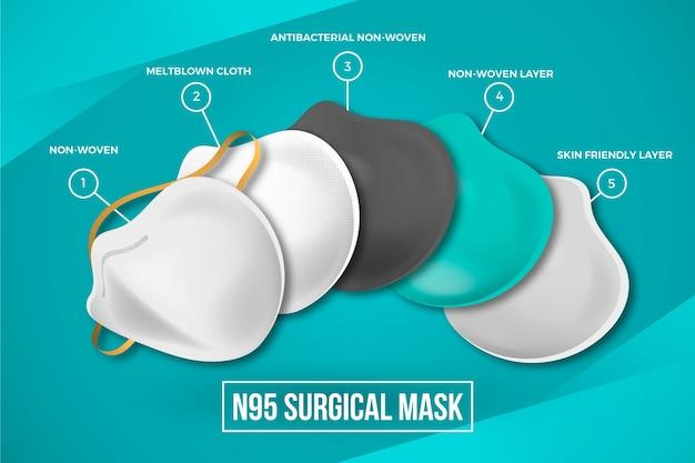Geschichtete chirurgische maske n95