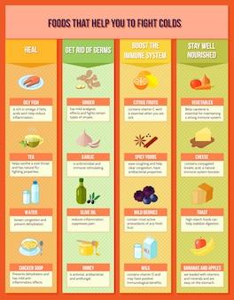 Gesundes essen infografiken