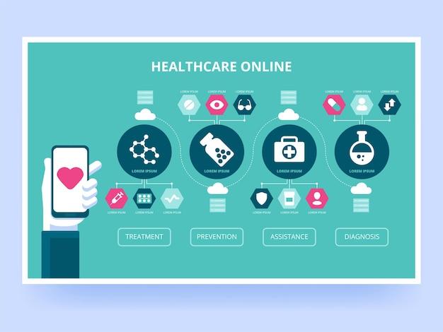 Gesundheitswesen online medizinische dienstleistungen