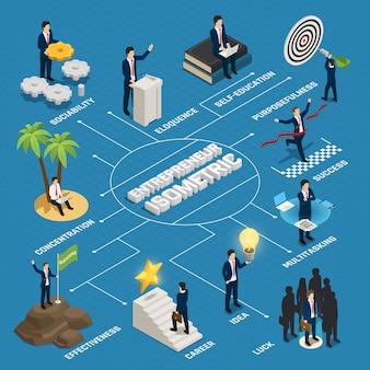 Glückliche person des isometrischen flussdiagramms des unternehmers mit kreativer ideenzielorientierungs-konzentrationsselbstbildung auf blau