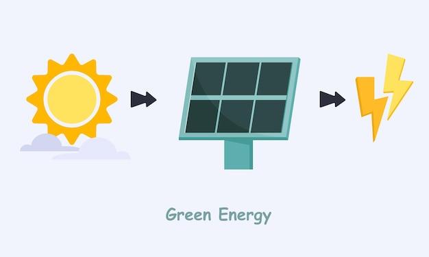 Grüne energie aus sonnenkollektoren