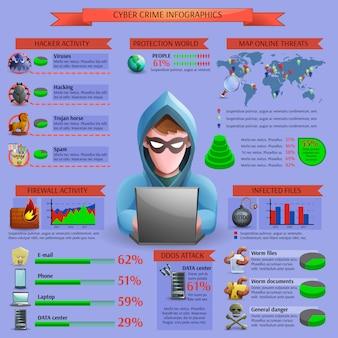 Hacker cyber-aktivität infografiken