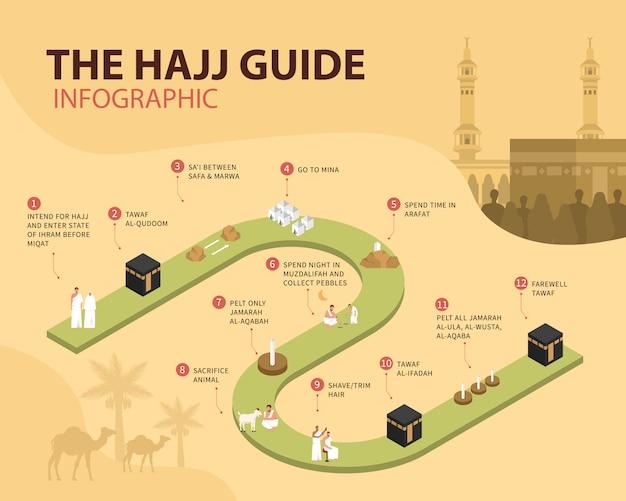 Hajj guide infografik. wie man die rituale des hajj durchführt
