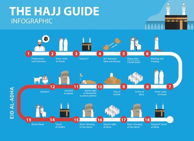 Hajj guide infografik. wie man hajj und umrah in einer flachen illustration ausführt