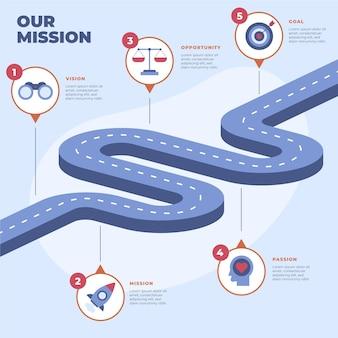 Handgezeichnete flach unsere missionsinfografik