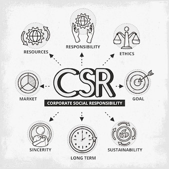 Handgezeichnetes corporate social responsibility-konzept