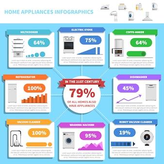 Haushaltsgeräte infografiken