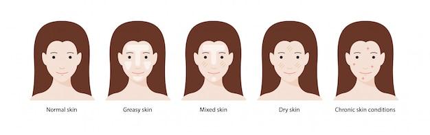 Hauttypen für frauen: normale, fettige, gemischte, trockene haut und chronische hauterkrankungen