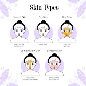 Hauttypen und unterschiede handgezeichnet