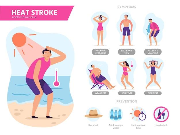 Hitzschlag symptome. sonnenschockschutz, schutz vor überhitzung im sommer und sonnigen tagen strandtipps infografiken illustration.