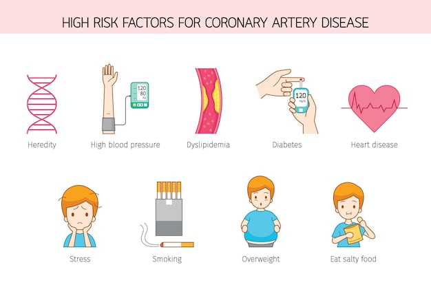 Hoher risikofaktor von menschen für koronare herzkrankheit