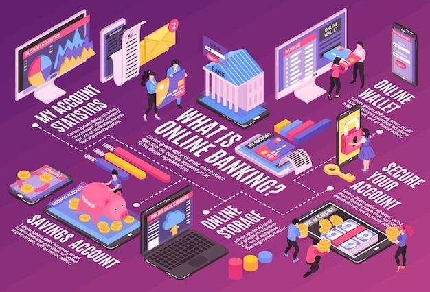 Horizontale flussdiagrammzusammensetzung des isometrischen online-mobile-banking mit isolierten bildern und piktogrammen der infografikikonen mit text