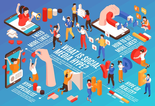Horizontale infografik des hype der sozialen medien mit leuten, die versuchen, populäres isometrisches 3d zu sein
