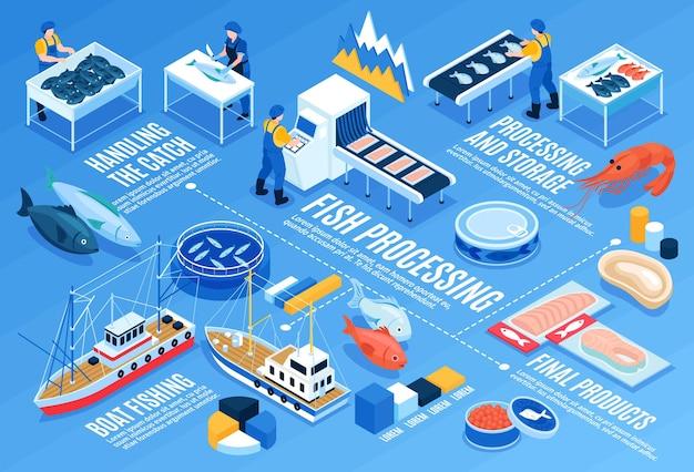 Horizontale infografik-schablone für die fischverarbeitung mit lagerung für den fang von booten und isometrischen elementen für das endprodukt