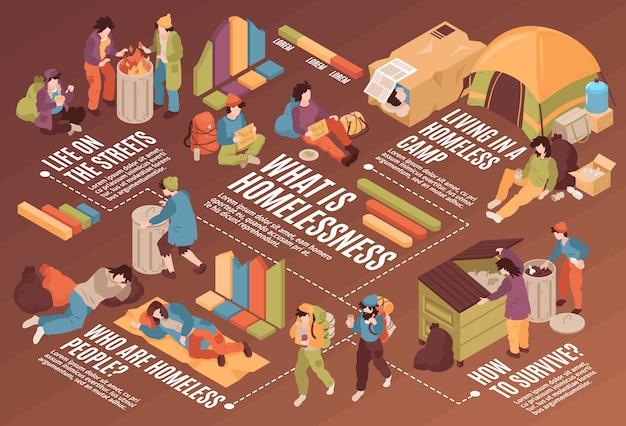 Horizontales flussdiagramm der isometrischen obdachlosen mit gesichtslosen menschlichen zeichenabfallbehältern lagerzelte text- und grafikvektorillustration