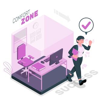 Illustration des komfortzonenkonzepts