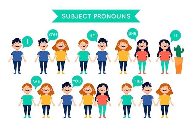 Illustrierte darstellungen für englische subjektpronomen