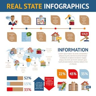 Immobilien infografiken
