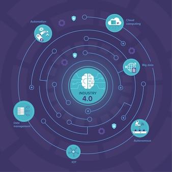 Industrie 4.0-illustration mit gehirn- und prozessautomatisierung und datenaustausch zwischen produzierenden unternehmen, flache vektorillustration
