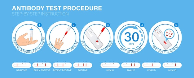 Influenza covid19-antikörper-schnelltestverfahren infografik schritt-für-schritt-anleitung wie tests funktionieren