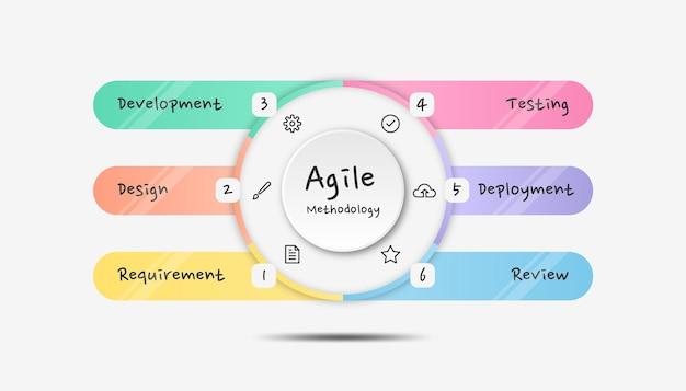 Infografik agile methodik. bunte moderne infografik-vorlage.