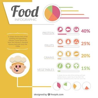 Infografik auf die richtige ernährung