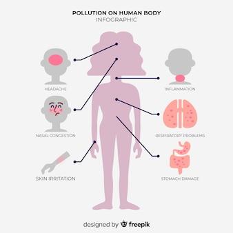 Infografik der auswirkungen der verschmutzung auf den menschlichen körper