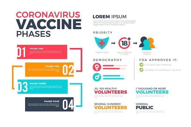 Infografik der coronavirus-impfphasen