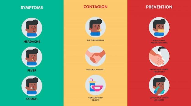Infografik der symptome des coronavirus und wie man es verhindert