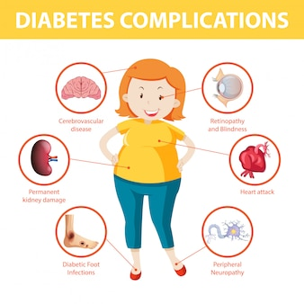 Infografik informationen zu diabetes-komplikationen