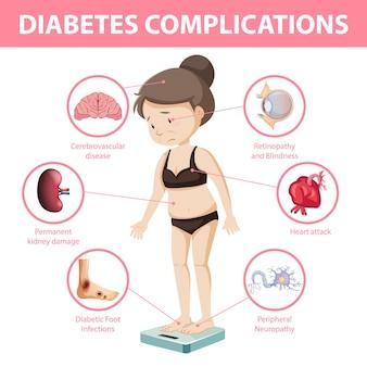 Infografik informationen zu diabetes-komplikationen