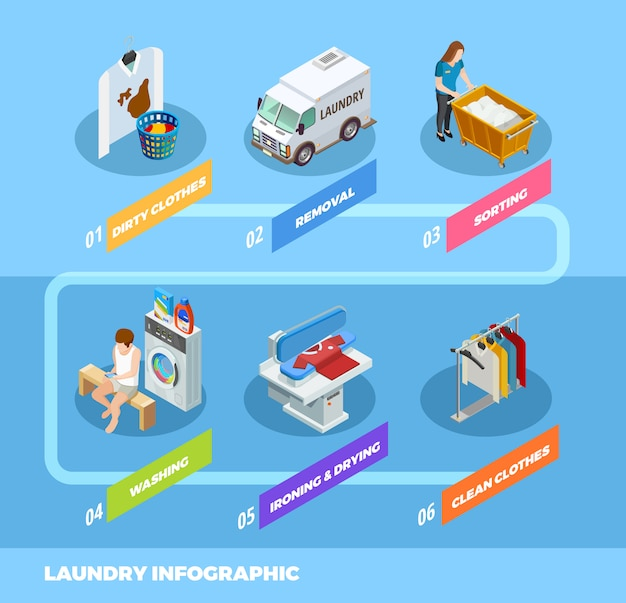 Infografik-isometrisches flussdiagramm für die wäscherei