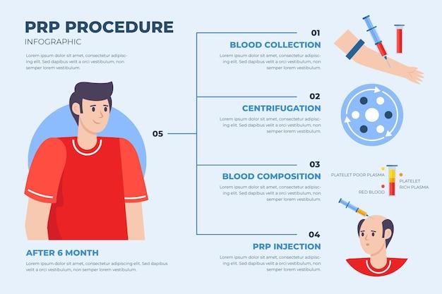 Infografik mit flach gezeichneter prp-prozedur