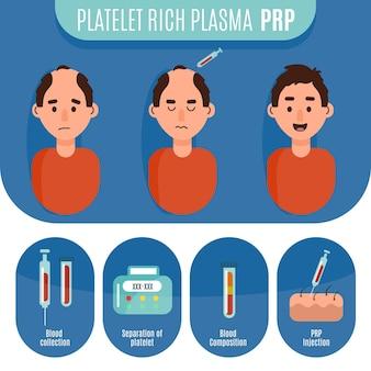 Infografik mit flach gezeichneter prp-prozedur Premium Vektoren