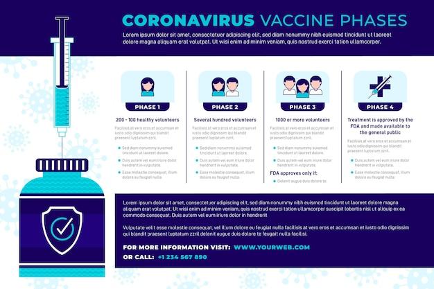 Infografik mit flachen coronavirus-impfstoffphasen