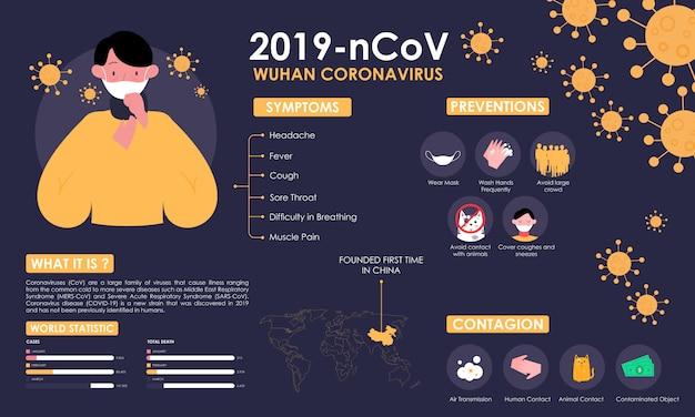 Infografik mit informationen zum coronavirus mit abbildung