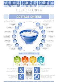 Infografik-poster mit hüttenkäse-tabelle mit gesundheitsinformationen