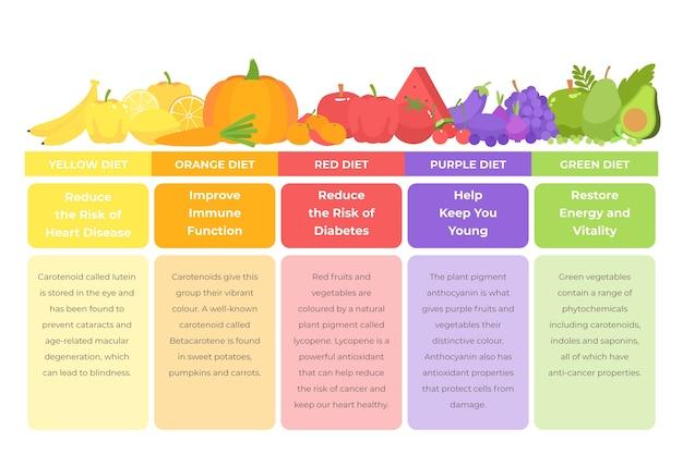 Infografik stil essen einen regenbogen