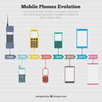 Infografik über die entwicklung von mobiltelefonen