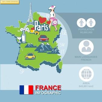 Infografik über frankreich, tourismus