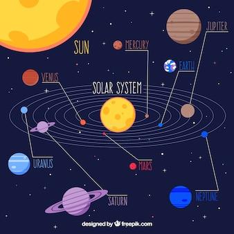 Infografik über sonnensystem