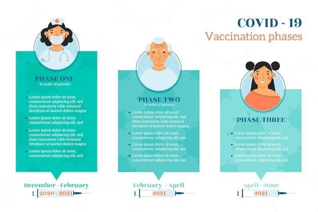 Infografik-vorlage für flache coronavirus-impfphasen