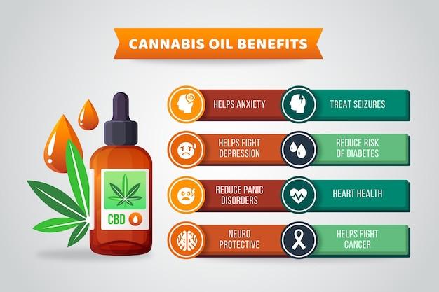Infografik zu gesundheitlichen vorteilen von cannabisöl