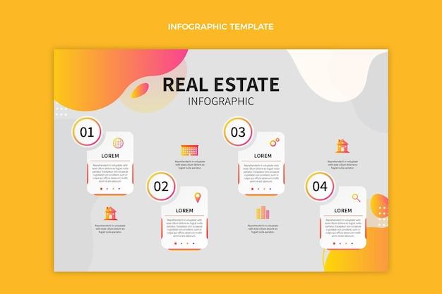 Infografik zu gradientenimmobilien