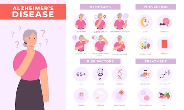 Infografik zu symptomen, risiken, prävention und behandlung der alzheimer-krankheit. älterer frauencharakter mit demenzzeichen. vektor-gesundheitsplakat. informationen zu medizinischen erkrankungen mit gedächtnisproblemen