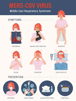 Infografik zum corona-virus. frau, die maske infografik trägt. symptome und prävention.