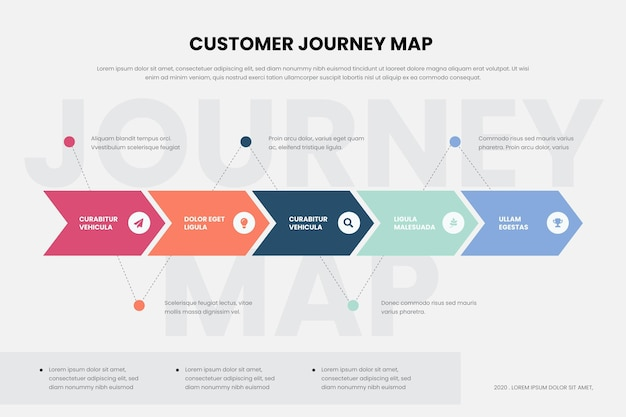 Infografik zur customer journey map