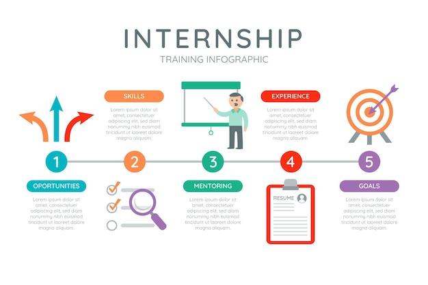 Infografik zur praktikumsausbildung