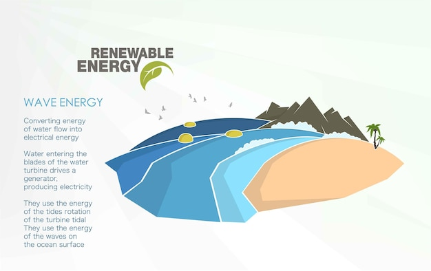 Infografiken zu erneuerbaren energien mit elementen des wassers von sonne, wind und erde.